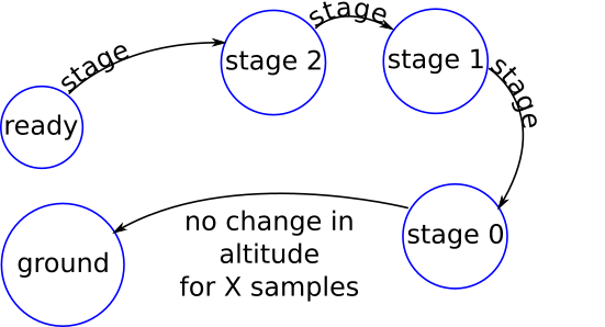 "A Finite State Machine diagram, showing the following states, each connected with an arrow from the current to the next state in the list: ready, stage 2, stage 1, stage 0, ground. All but the last transition are labelled with ""stage"". The last transition is labelled with ""no change in altitude for X samples""."