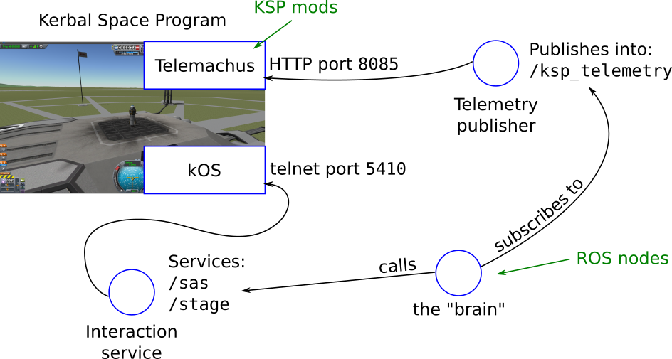 "An architecture diagram showing: Kerbal Space Program in the top left hand corner, with two boxes inside labelled Telemachus and kOS (the KSP mods). Telemachus is connected to a telemetry publisher, which has a label saying it's publishing into /ksp_telemetry. kOS is connected to a node labelled Interaction service, which has a label showing that it provides the /sas and /stage services. The last node, labelled the ""brain"", has arrows pointing towards the services and the /ksp_telemetry topic, labelled ""calls"" and ""subscribes to"" respectively"